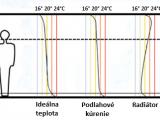 Ideálne rozloženie teploty
